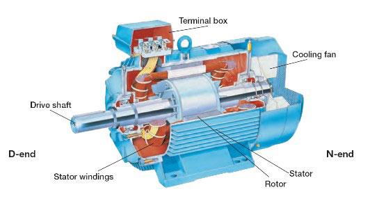 ساختار الکتروموتور آسنکرون